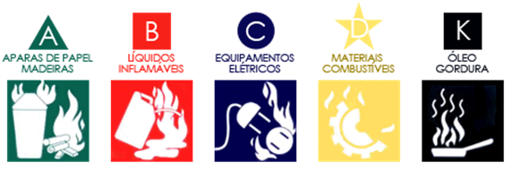 Tipos de Extintores e Classes de Incêndios | Sana Chama